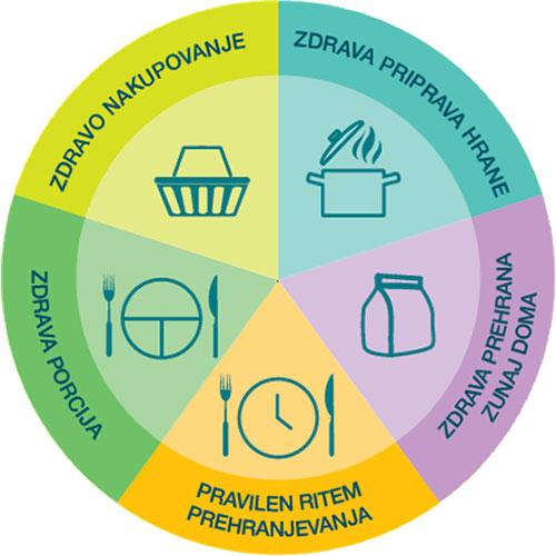 Pet korakov za zdravo prehranjevanje
